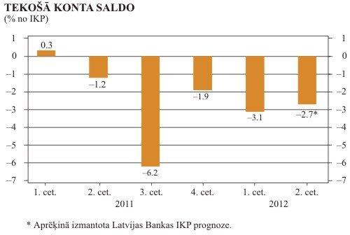 Tekošā konta saldo (% no IKP)