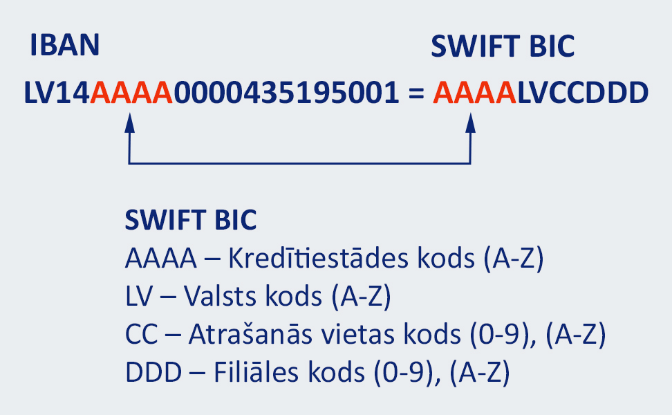IBAN SWIFT lv