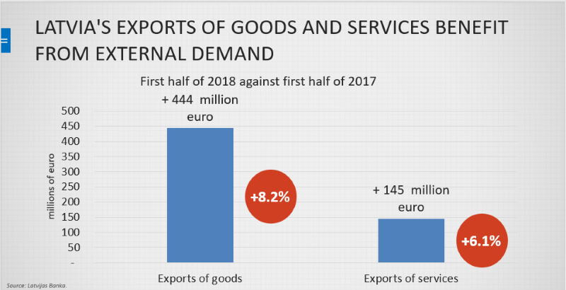 Latvia's export of services and goods 2018