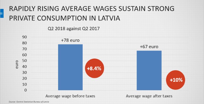 Rapidly rising average wages in Latvia 2018