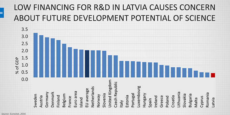 Low financing for R&D in Latvia