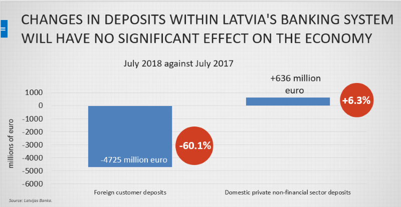 Changes in deposits within Latvia's banking system in 2018