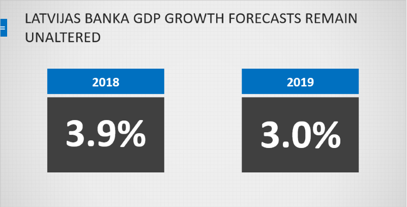 Latvijas Banka GDP growth forecasts 2018-2019