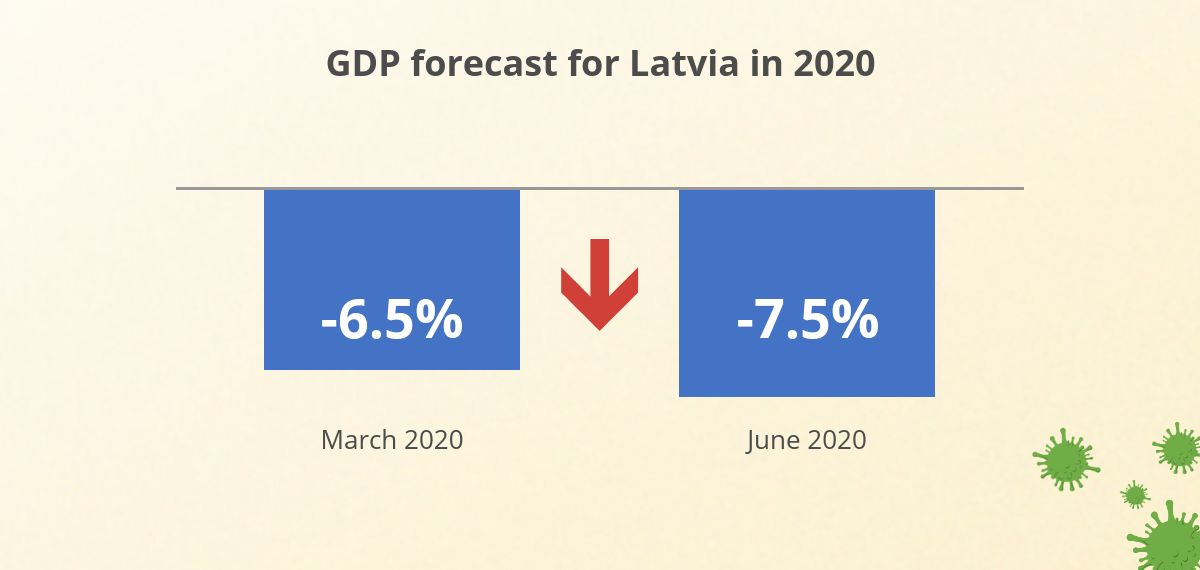 GDP forecast June 2020