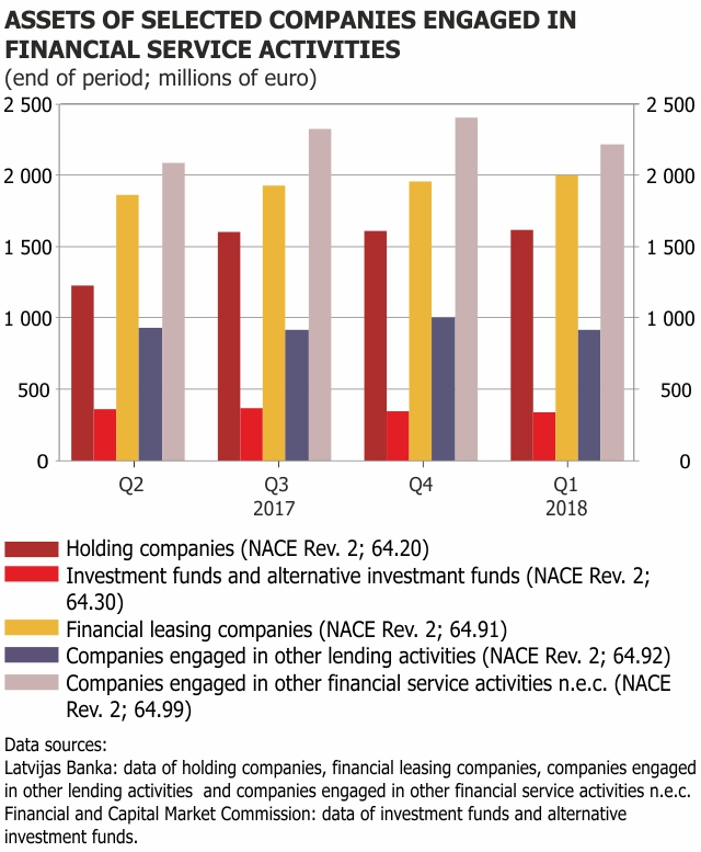 Assets of selected companies engaged in financial sector activities 2018 Q1